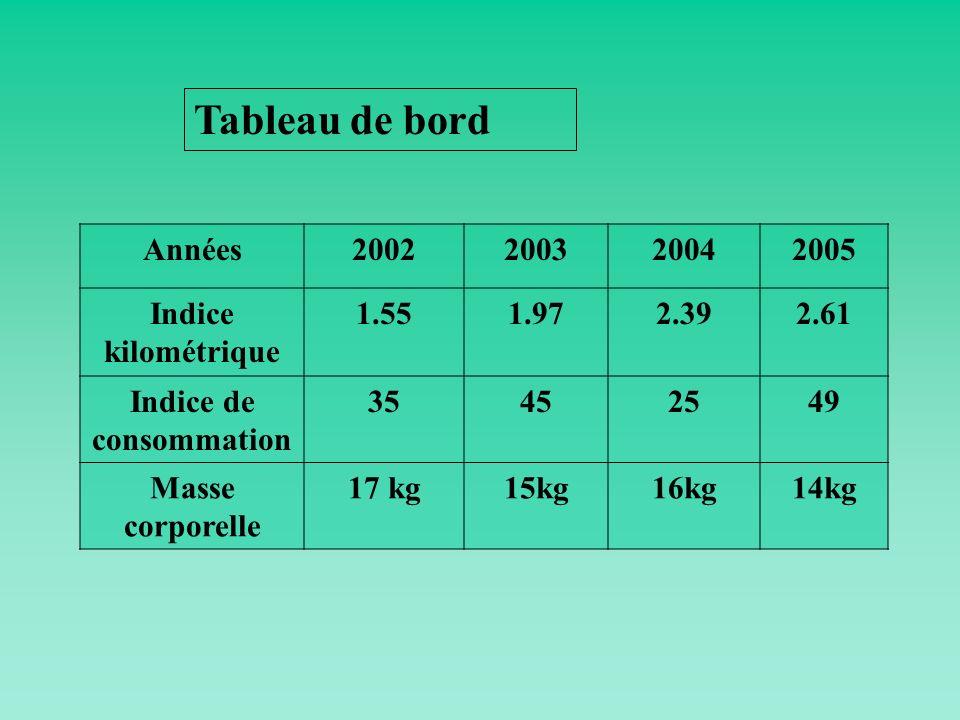 Indice de consommation