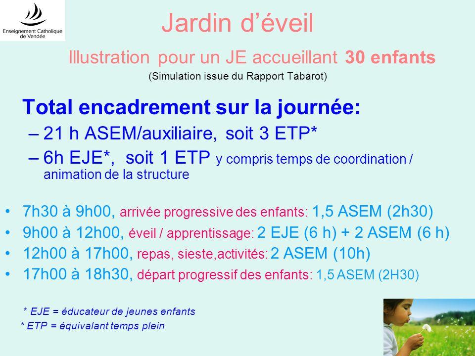 Jardin d'éveil Illustration pour un JE accueillant 30 enfants (Simulation issue du Rapport Tabarot)