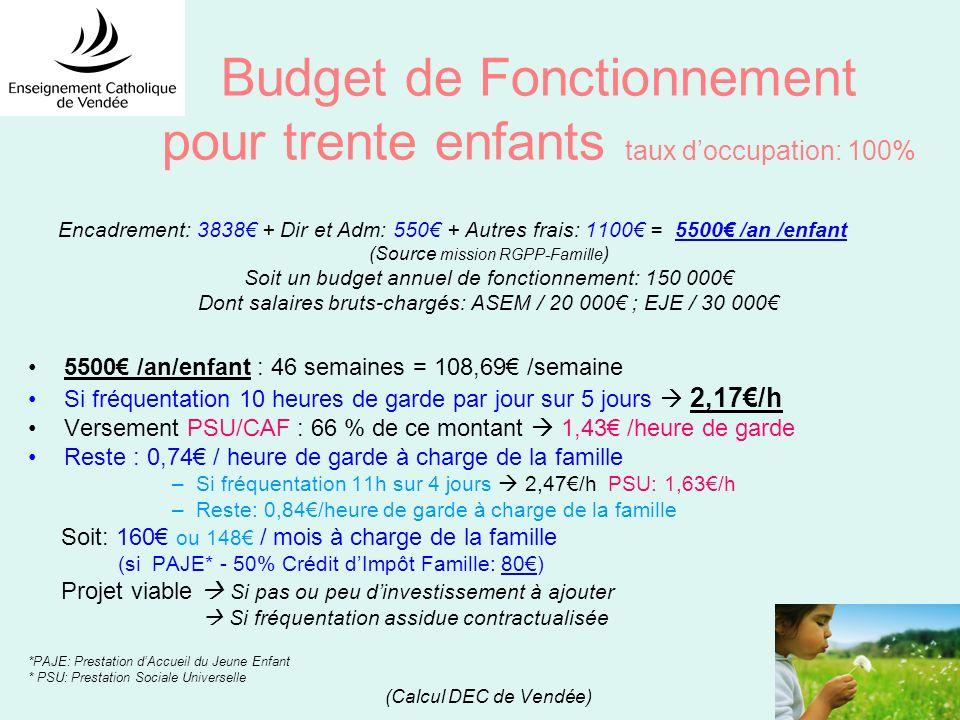 Budget de Fonctionnement pour trente enfants taux d'occupation: 100%