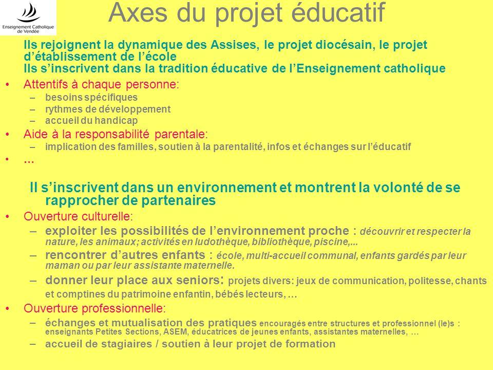 Axes du projet éducatif
