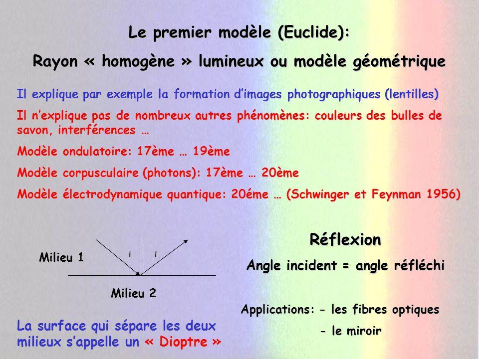 Le premier modèle (Euclide):