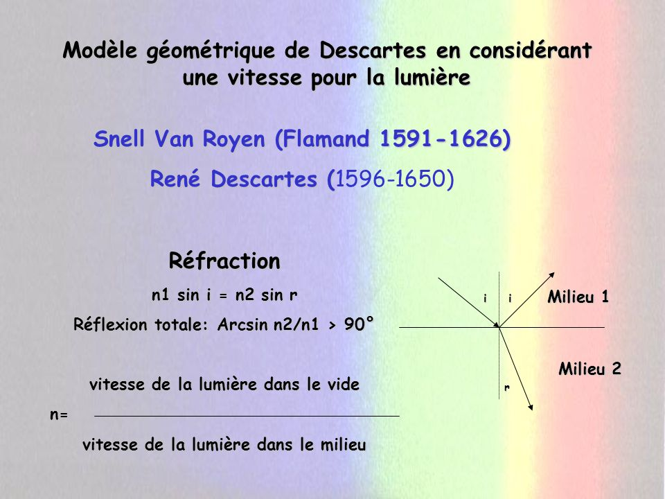 Snell Van Royen (Flamand 1591-1626) René Descartes (1596-1650)