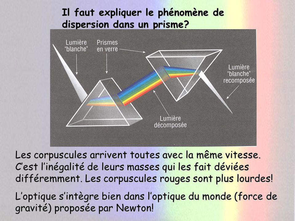 Il faut expliquer le phénomène de dispersion dans un prisme