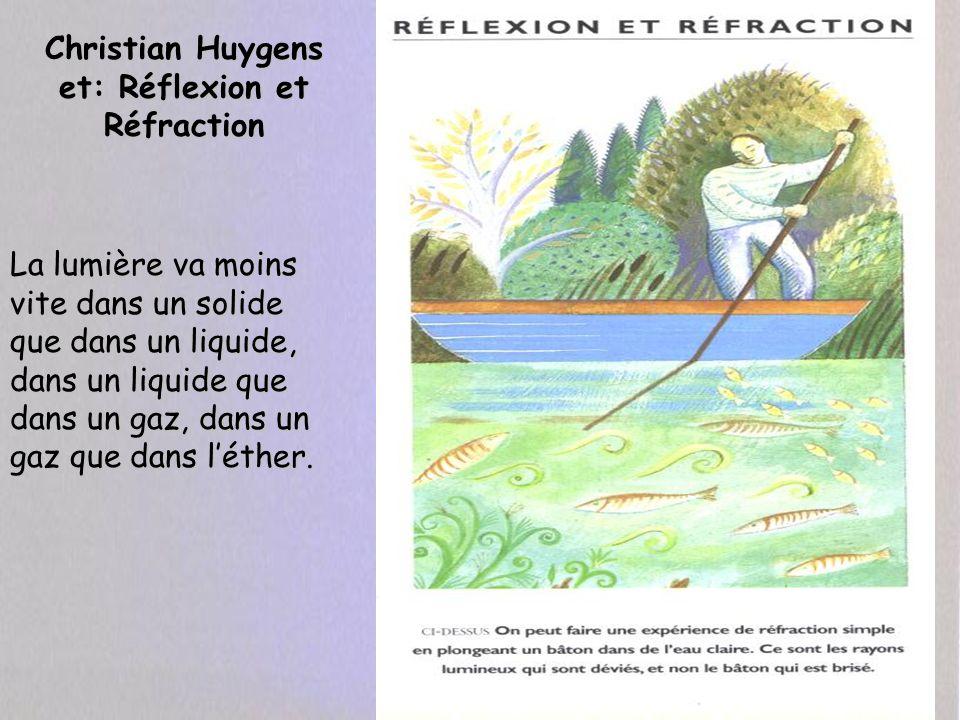 Christian Huygens et: Réflexion et Réfraction