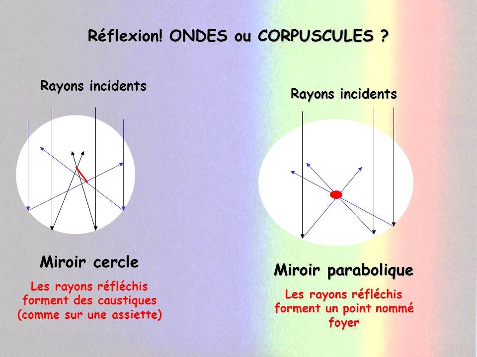 Réflexion! ONDES ou CORPUSCULES Miroir cercle Miroir parabolique
