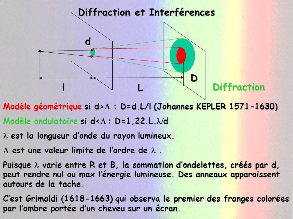 Diffraction et Interférences