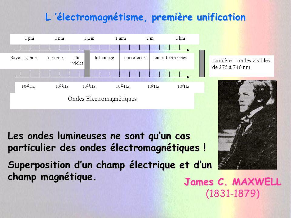 L 'électromagnétisme, première unification