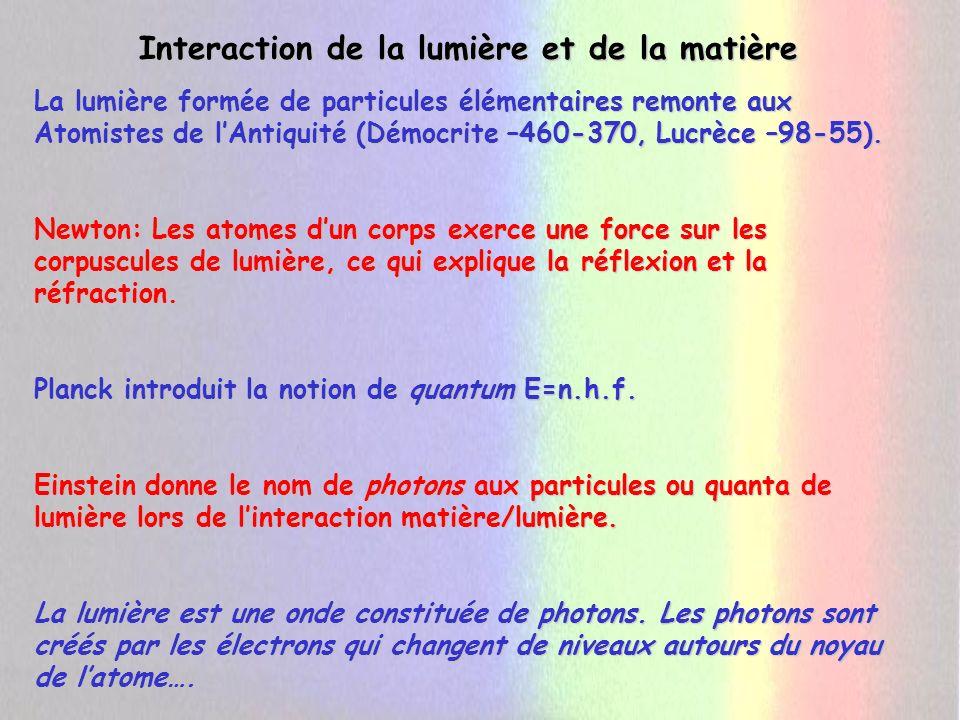 Interaction de la lumière et de la matière