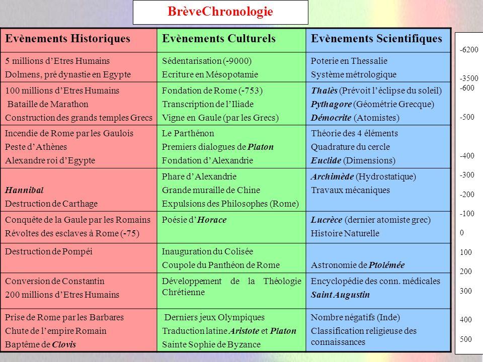 BrèveChronologie Evènements Historiques Evènements Culturels