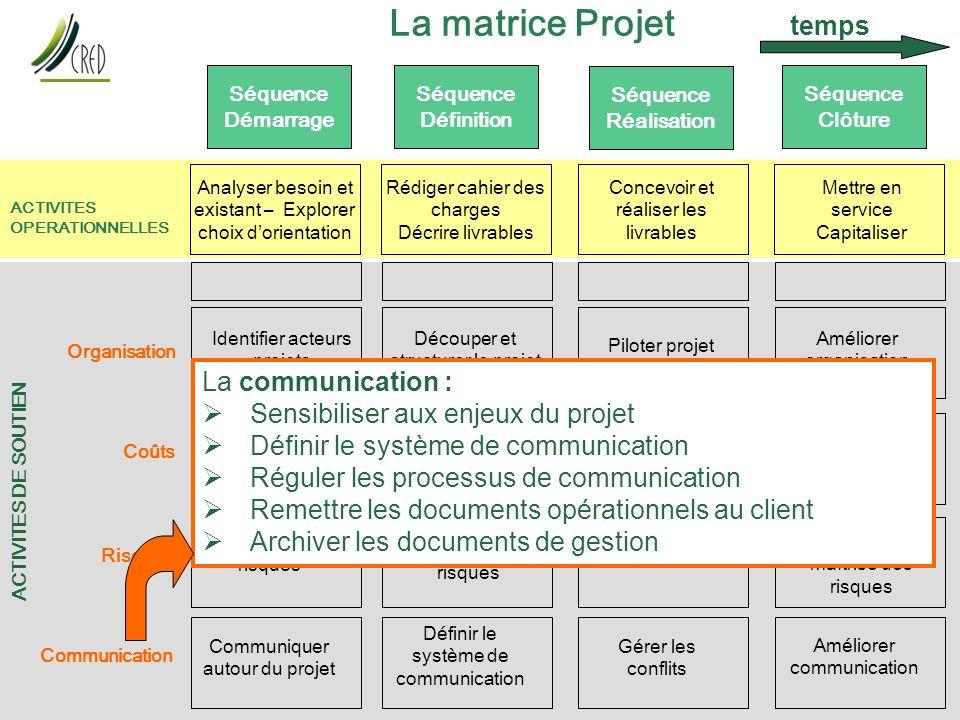 La matrice Projet temps La communication :