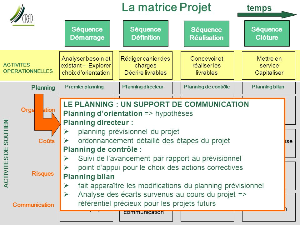 La matrice Projet temps LE PLANNING : UN SUPPORT DE COMMUNICATION