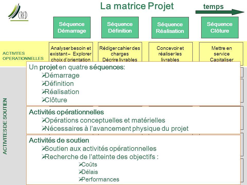 La matrice Projet temps Un projet en quatre séquences: Démarrage