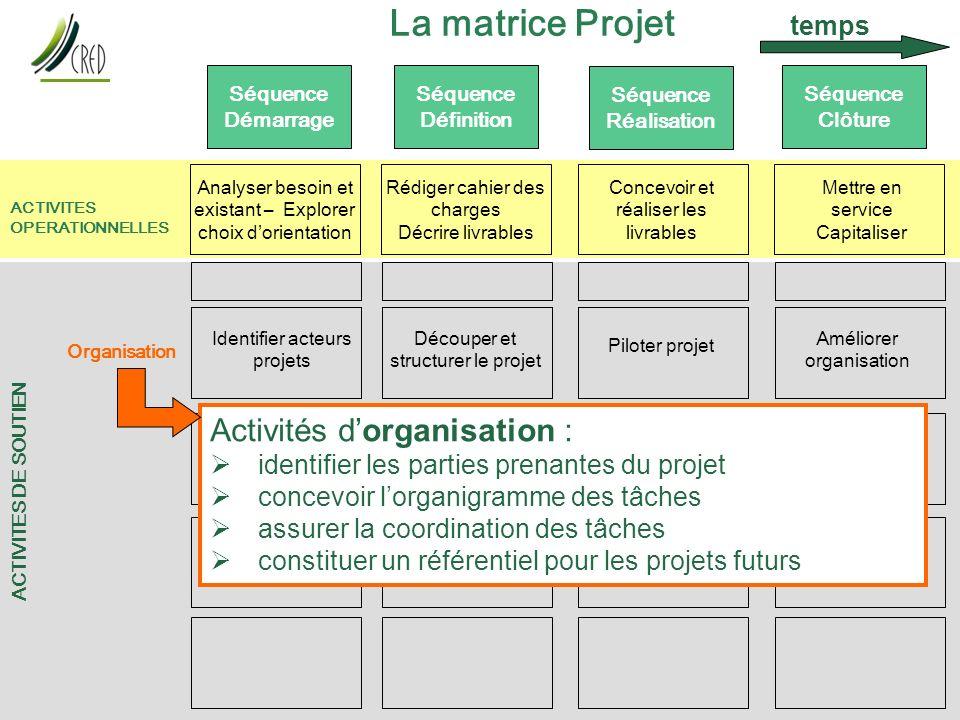 La matrice Projet Activités d'organisation : temps
