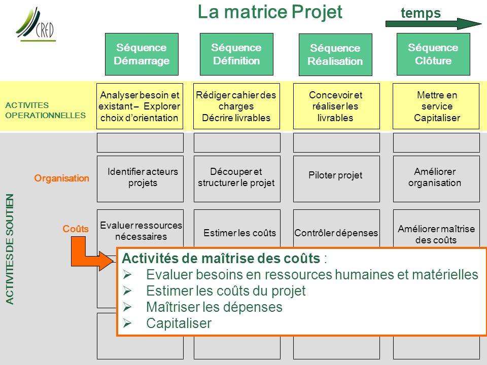 La matrice Projet temps Activités de maîtrise des coûts :