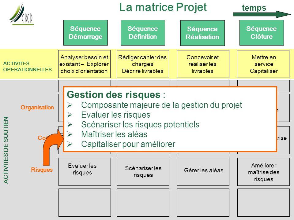 La matrice Projet Gestion des risques : temps