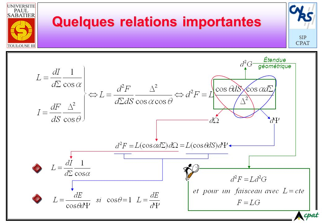 Quelques relations importantes