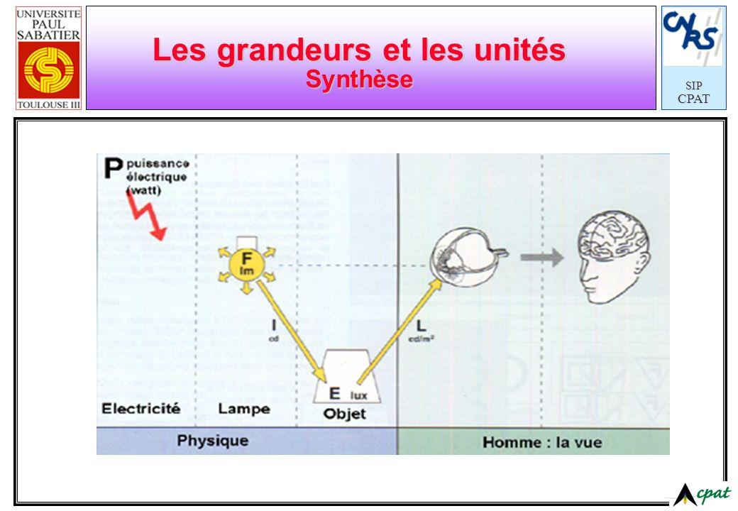 Les grandeurs et les unités Synthèse