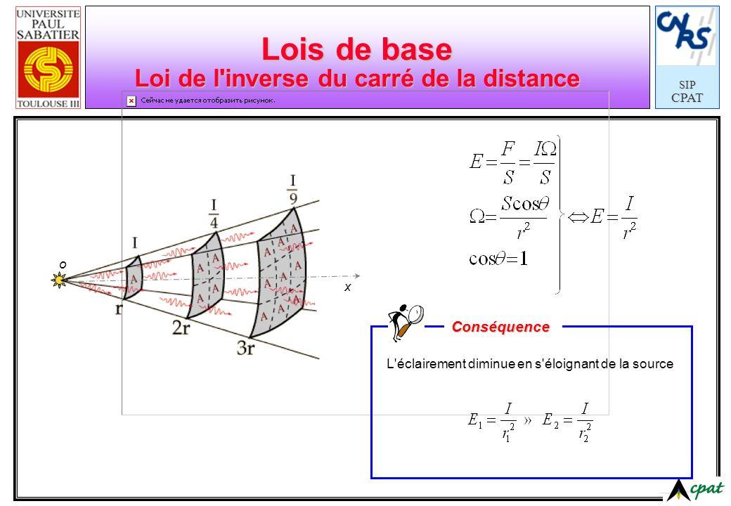 Lois de base Loi de l inverse du carré de la distance