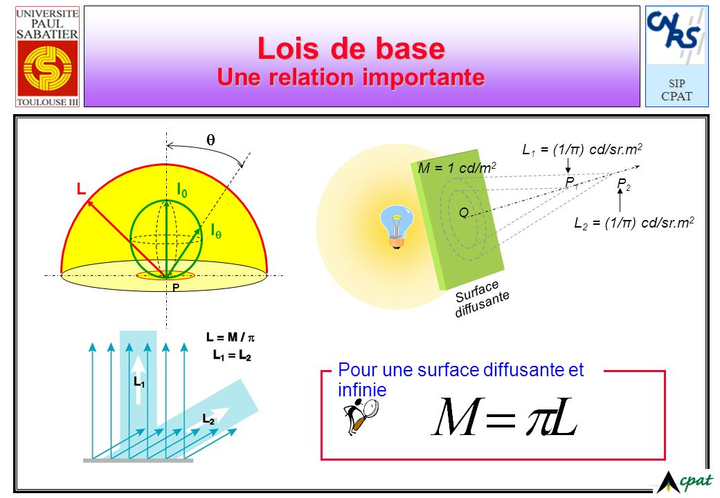 Lois de base Une relation importante