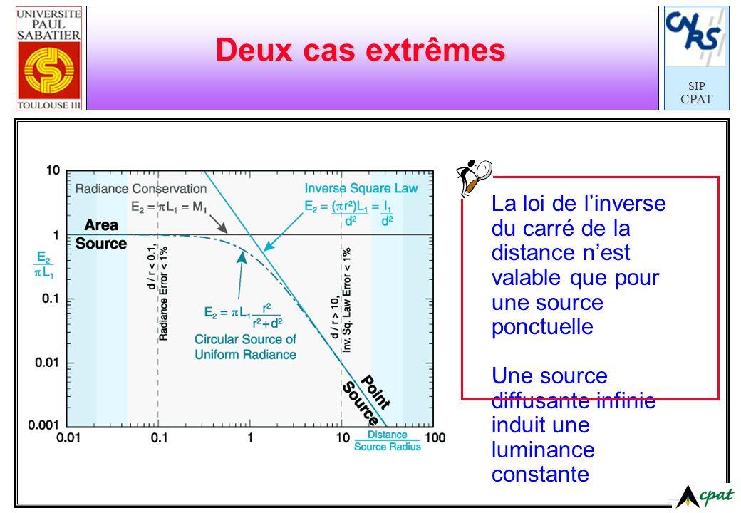 Deux cas extrêmes La loi de l'inverse du carré de la distance n'est valable que pour une source ponctuelle.