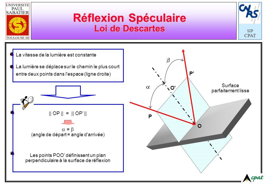 Réflexion Spéculaire Loi de Descartes