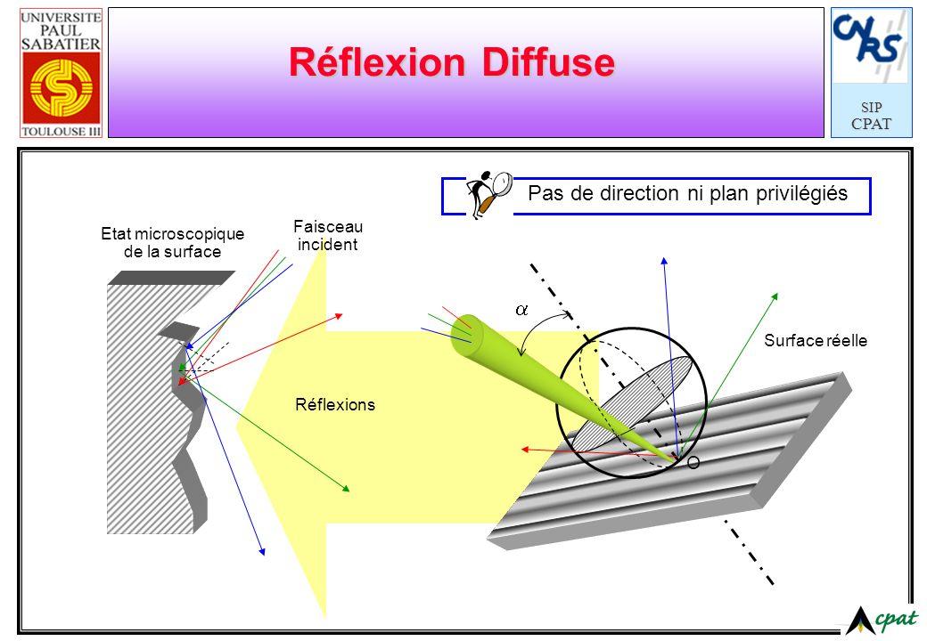 Réflexion Diffuse Pas de direction ni plan privilégiés  O Faisceau