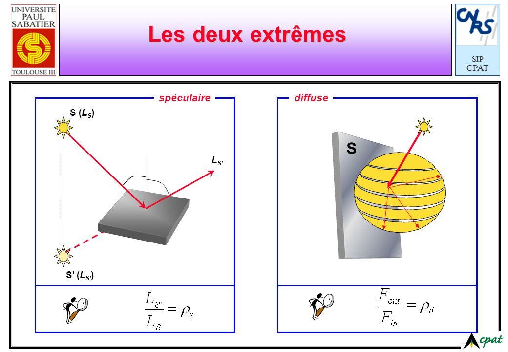 Les deux extrêmes spéculaire diffuse S (LS) S' (LS') LS' S