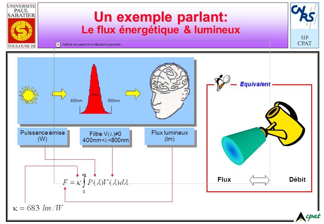 Un exemple parlant: Le flux énergétique & lumineux