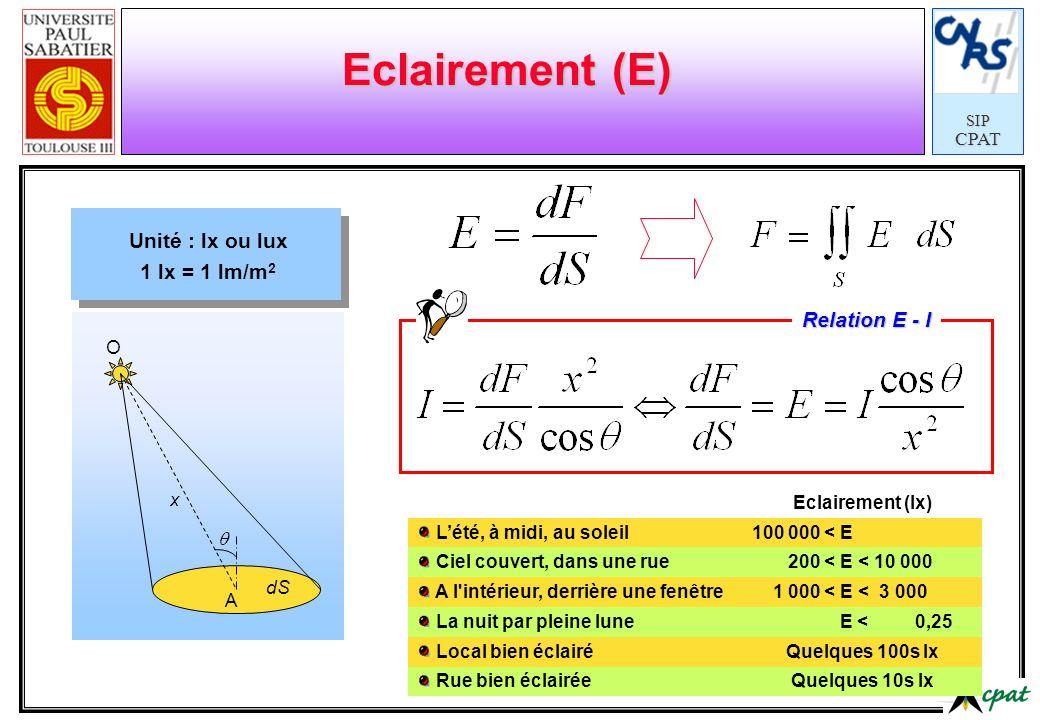 Eclairement (E) Unité : lx ou lux 1 lx = 1 lm/m2 Relation E - I dS A O