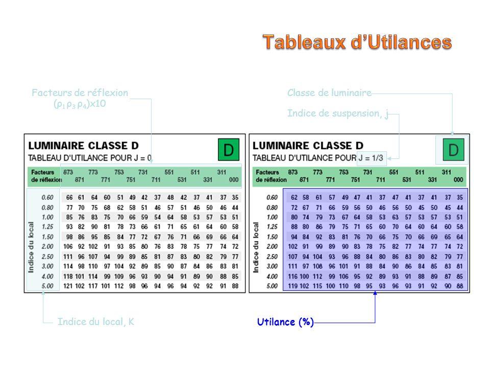 Tableaux d'Utilances Facteurs de réflexion (ρ1 ρ3 ρ4)x10