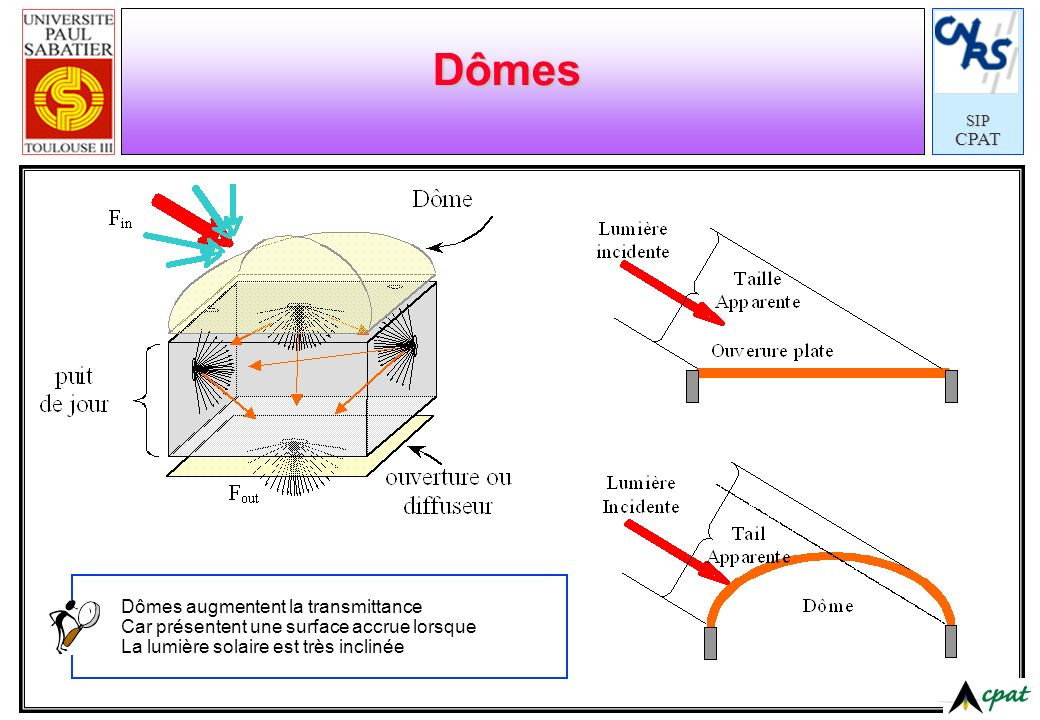 Dômes Dômes augmentent la transmittance