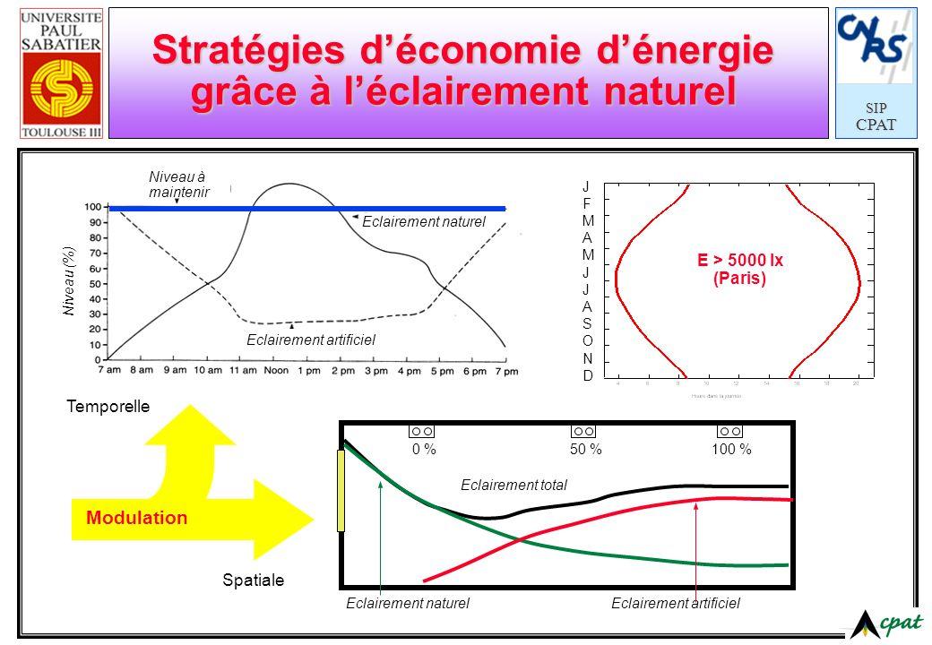 Stratégies d'économie d'énergie grâce à l'éclairement naturel