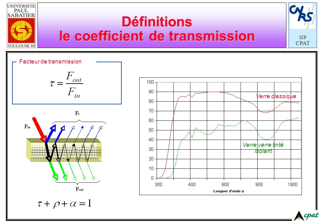 Définitions le coefficient de transmission