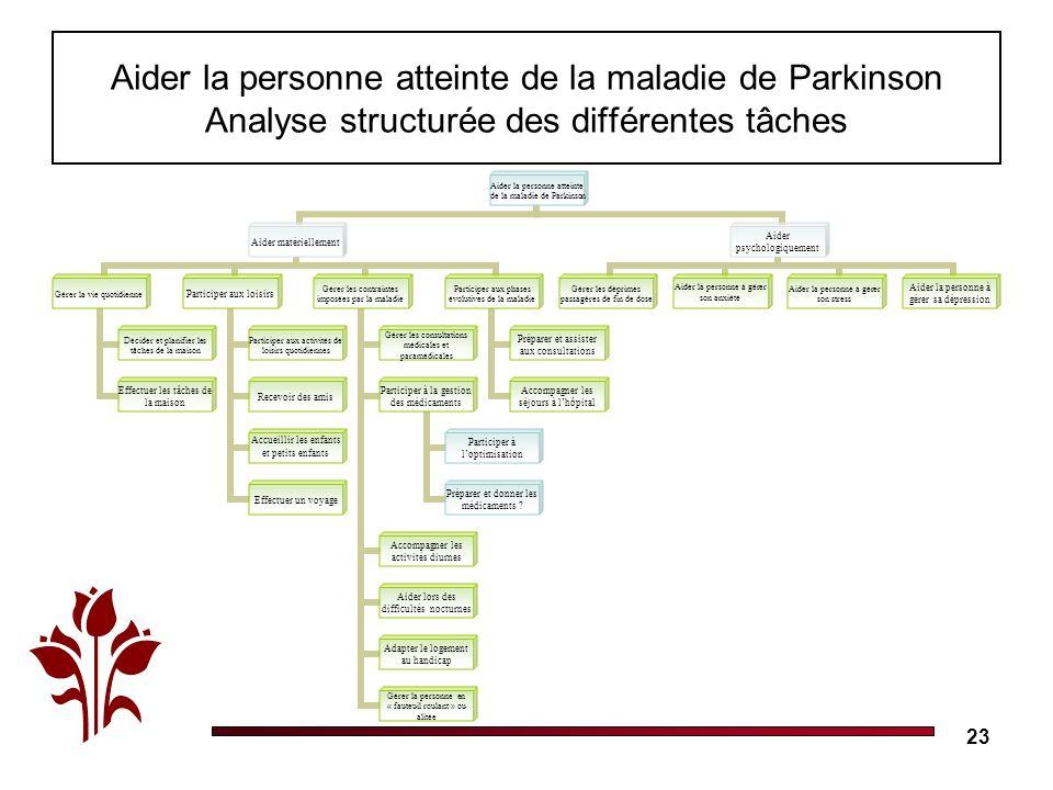 Aider la personne atteinte de la maladie de Parkinson Analyse structurée des différentes tâches