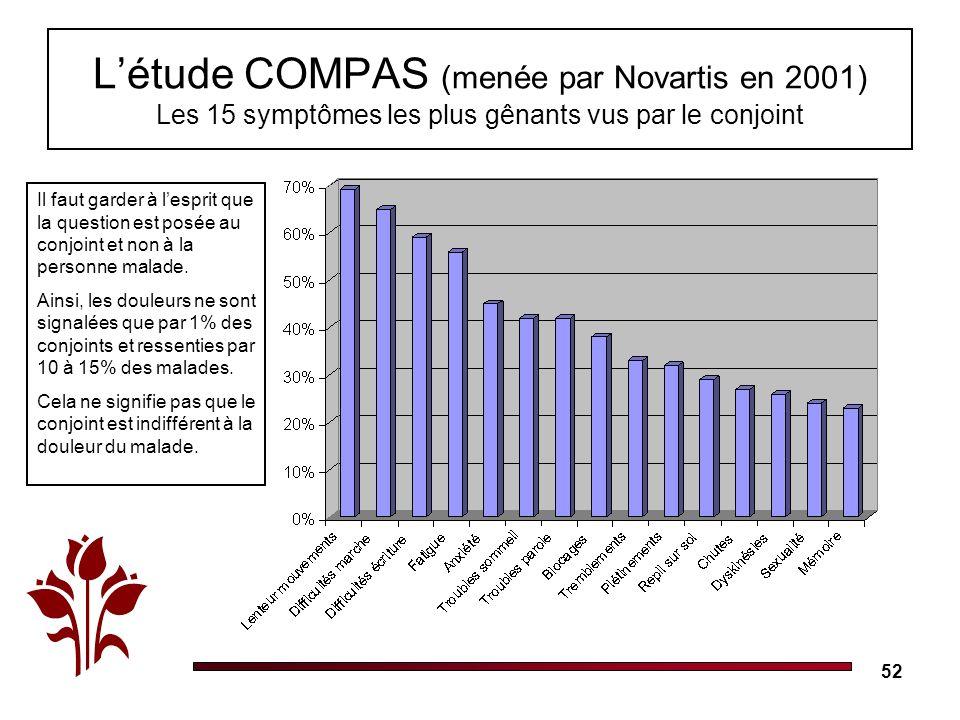L'étude COMPAS (menée par Novartis en 2001) Les 15 symptômes les plus gênants vus par le conjoint
