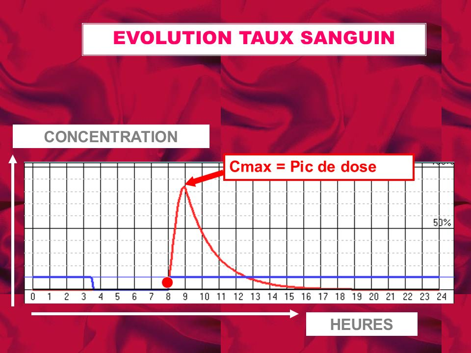 EVOLUTION TAUX SANGUIN