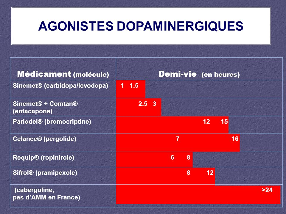 AGONISTES DOPAMINERGIQUES