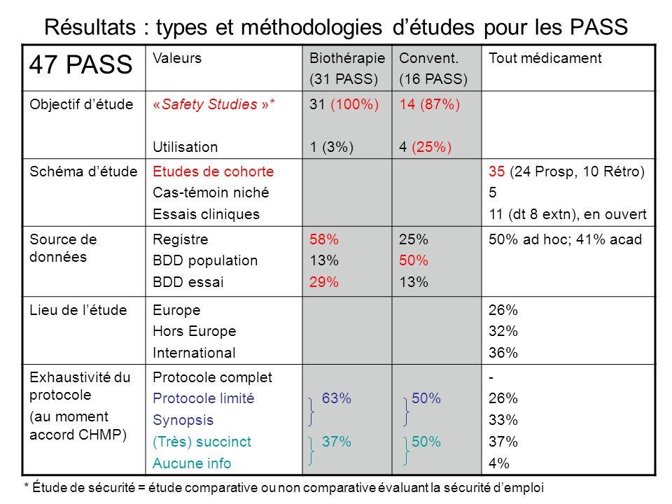 Résultats : types et méthodologies d'études pour les PASS