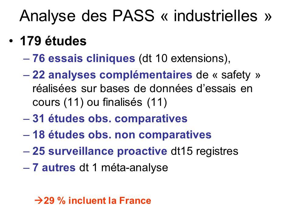Analyse des PASS « industrielles »