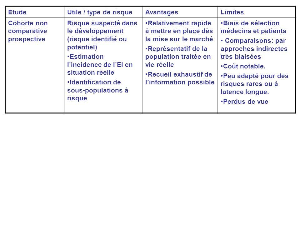 Etude Utile / type de risque. Avantages. Limites. Cohorte non comparative prospective.