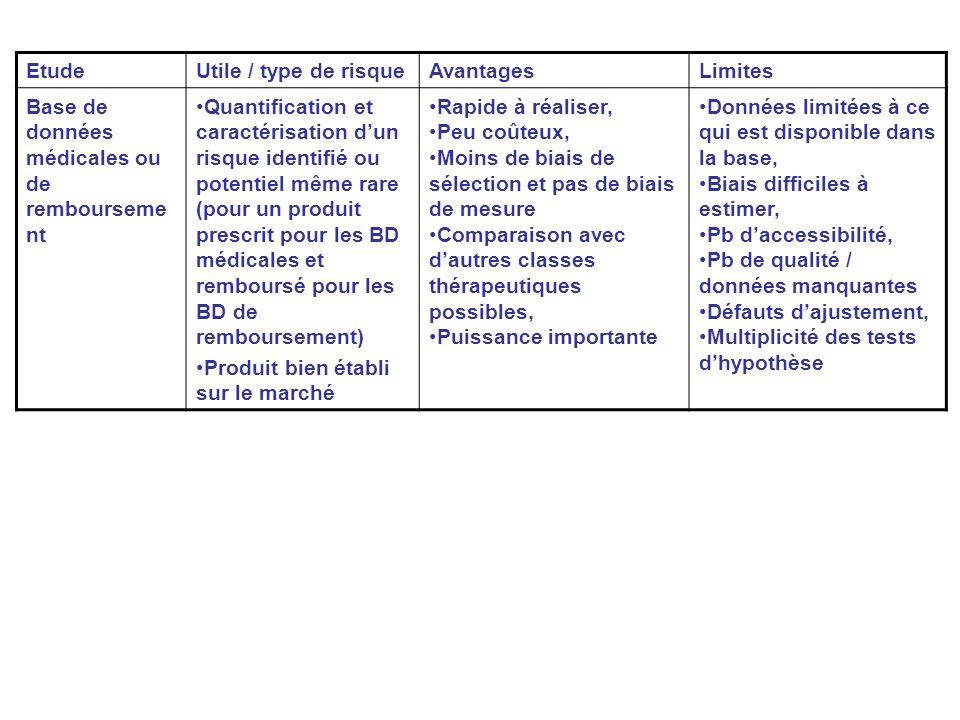Etude Utile / type de risque. Avantages. Limites. Base de données médicales ou de remboursement.