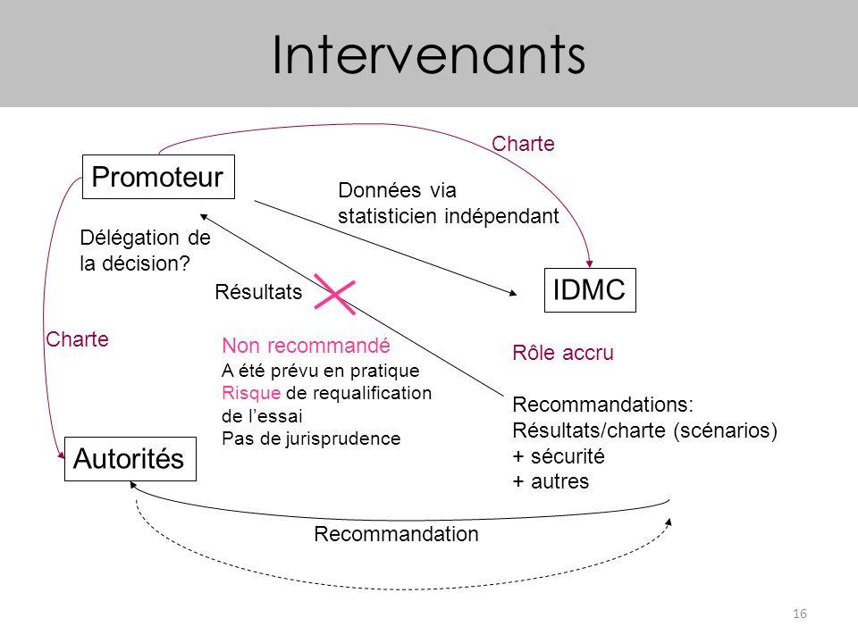 Intervenants Promoteur IDMC Autorités Charte Données via