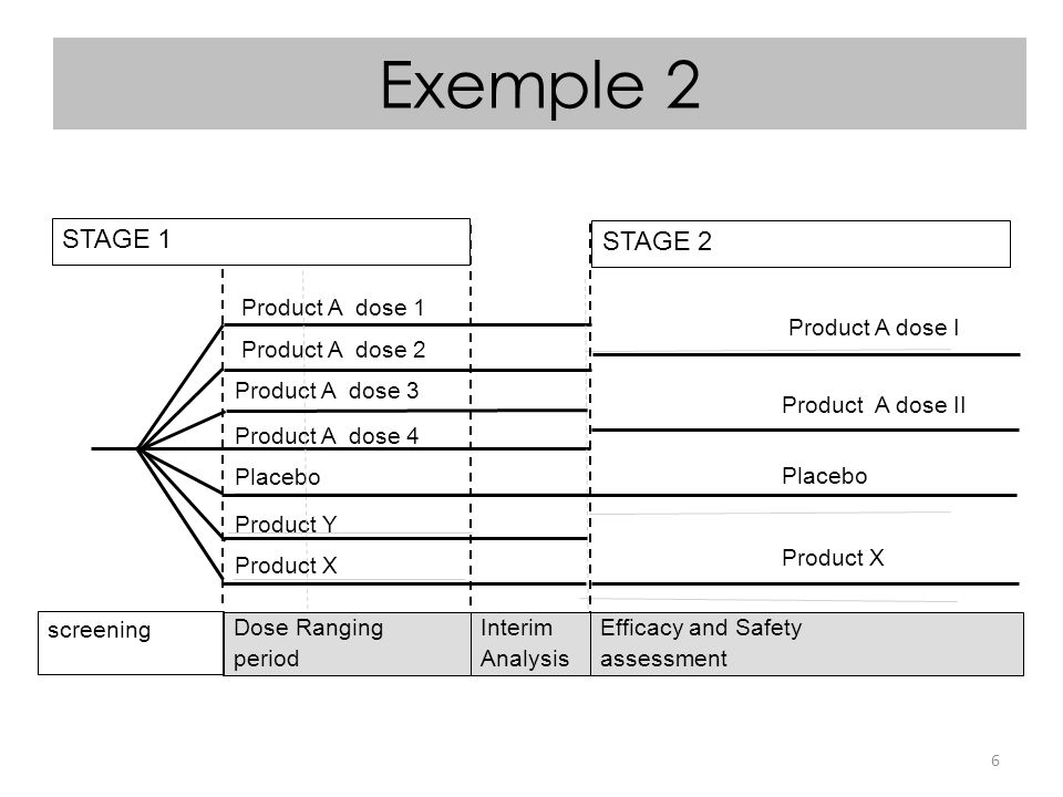 Exemple 2 STAGE 1 STAGE 2 Product A dose 1 Product A dose 2