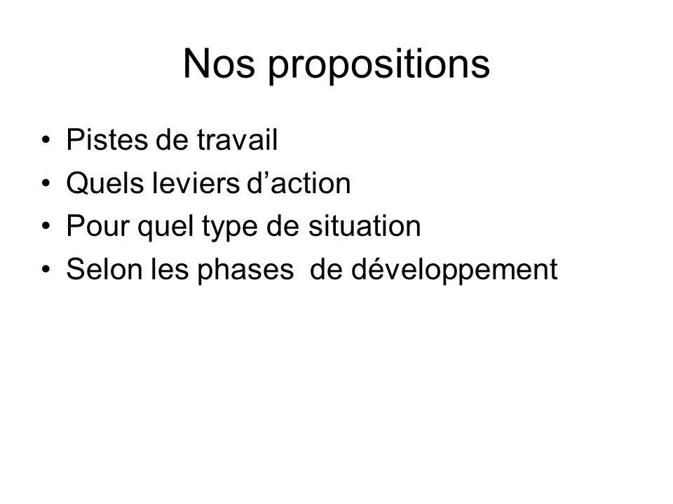 Nos propositions Pistes de travail Quels leviers d'action