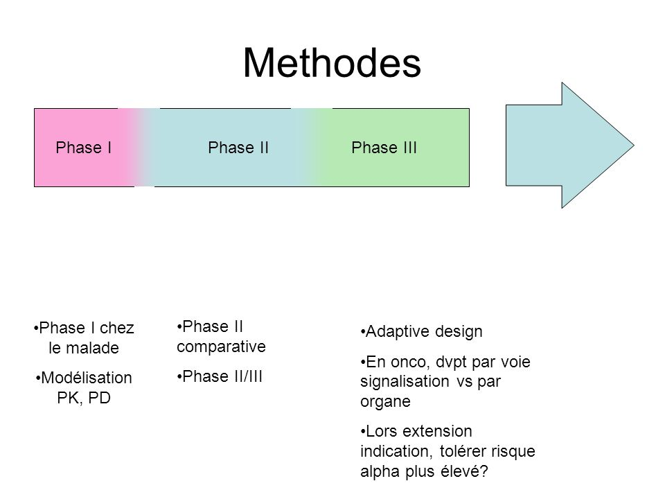 Methodes Phase I Phase II Phase III Phase I chez le malade