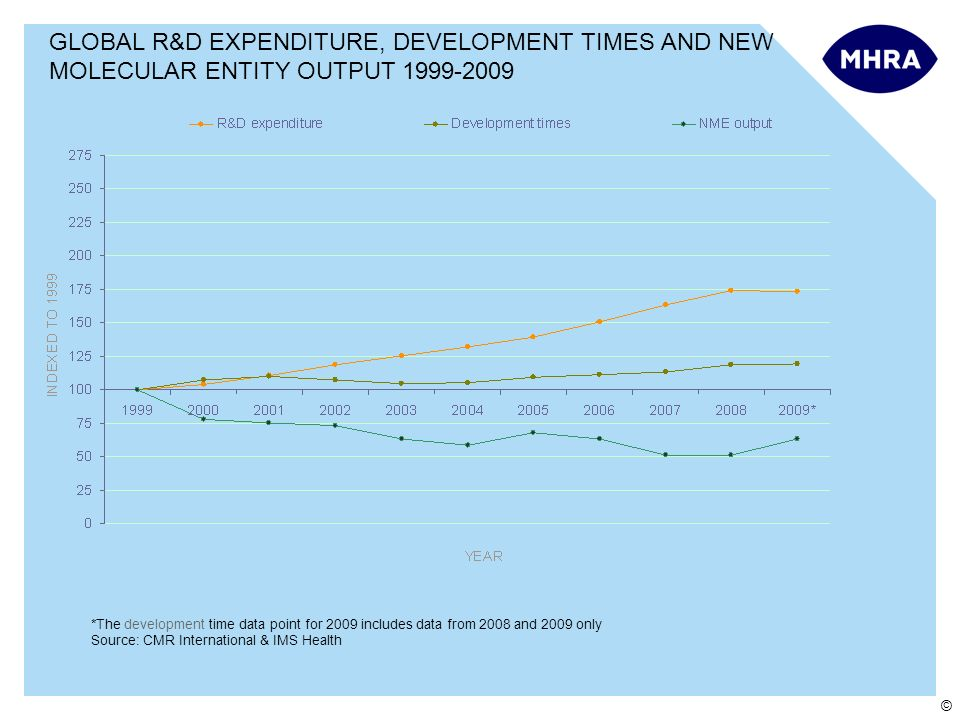 Chapter 1 GLOBAL R&D EXPENDITURE, DEVELOPMENT TIMES AND NEW MOLECULAR ENTITY OUTPUT 1999-2009. Overview.