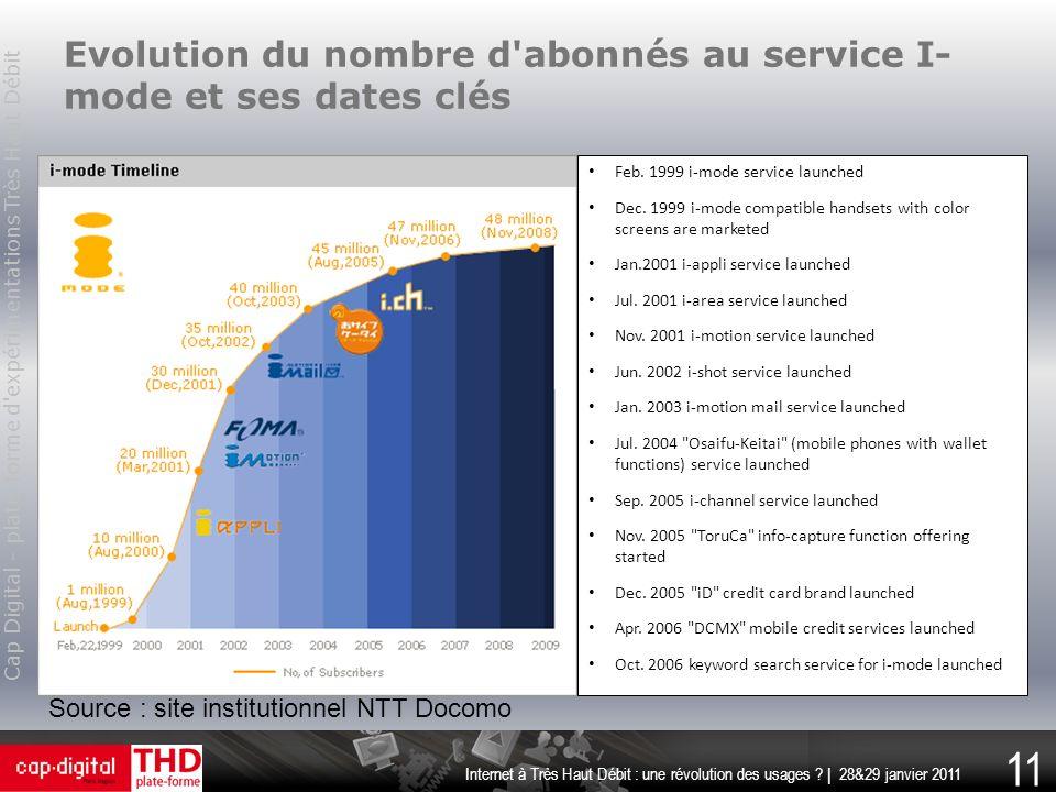 Evolution du nombre d abonnés au service I-mode et ses dates clés