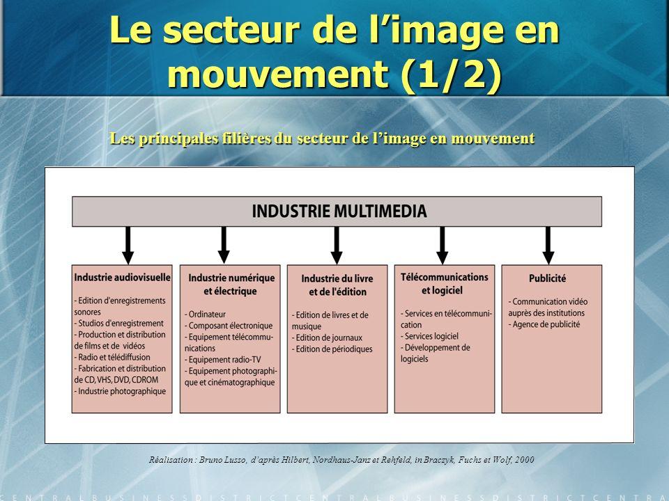 Le secteur de l'image en mouvement (1/2)