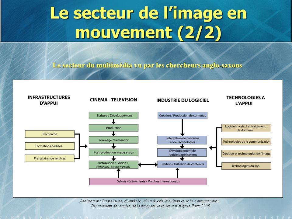 Le secteur de l'image en mouvement (2/2)