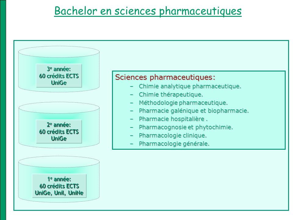 Bachelor en sciences pharmaceutiques